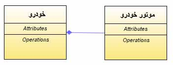 Composition-UML-diagram