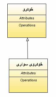 Generalization-UML-diagram