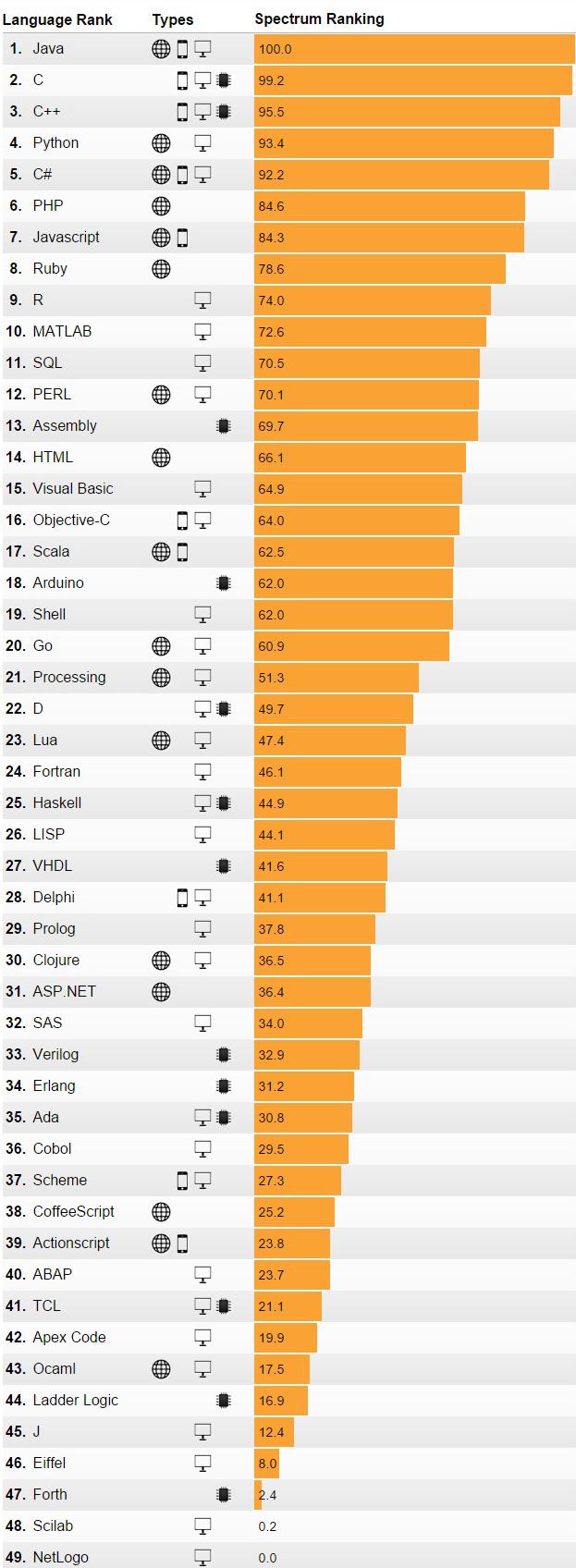 java-the-most-favorite-programming-language