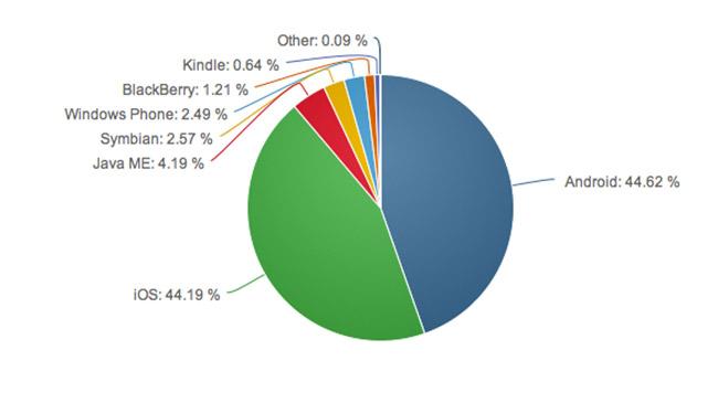 android-ios-internate-usage-compare