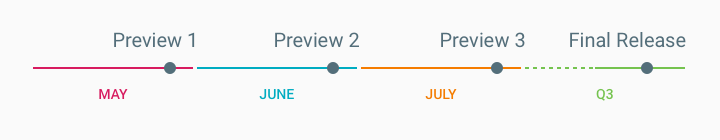 android-m-preview-timeline