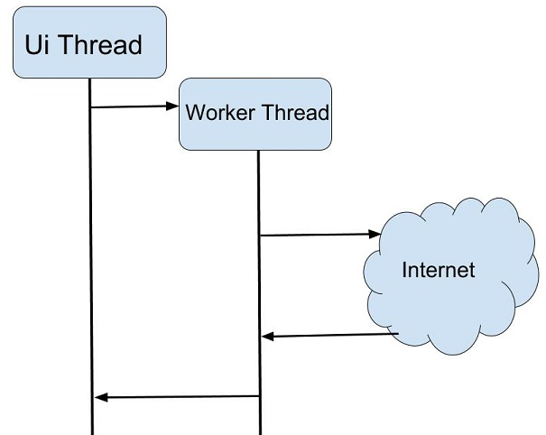 android-async-connection-internet