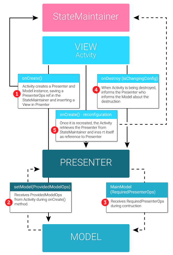 ch-28-09-mvp_view-lifecycle