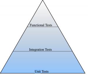 29-1-01-test-pyramid