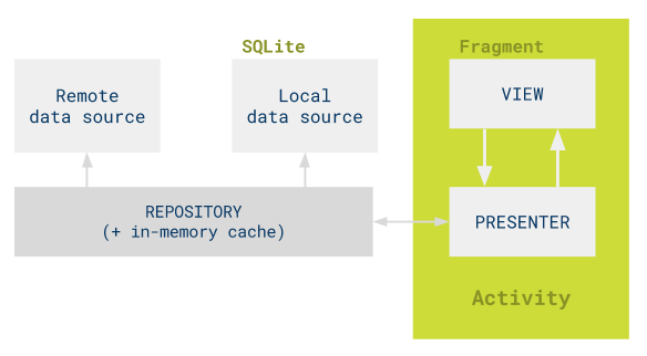 ch28-4-todo-mvp-structure